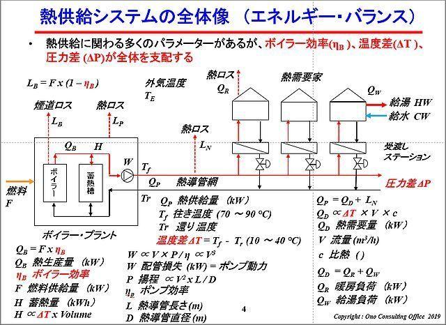 エネルギーシステム全体図(第3回アカデミー資料)