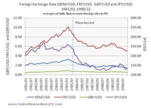 300px-Foreign_Exchange_Rate_(DEM,FRF,GBP,JPY_vs_USD).png