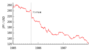300px-USD-JPY_(Plaza_Accord)_svg.png