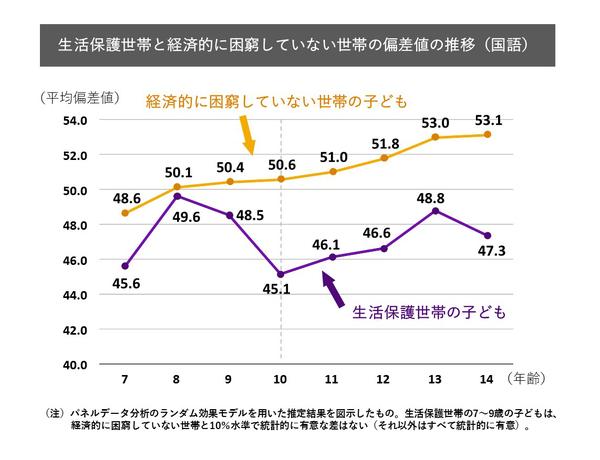 生活保護世帯と経済的に困窮していない世帯の偏差値の推移