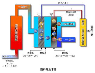 出典:「新エネルギー便覧」(平成8年度版) 図 燃料電池発電のしくみ提供... 燃料電池てなあに