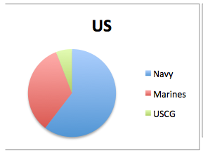 USseapowerratio.png